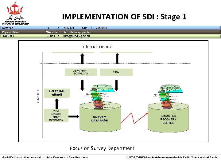 IMPLEMENTATION OF SDI : Stage 1 SURVEY DEPARTMENT MINISTRY OF DEVELOPMENT Certified Tel :
