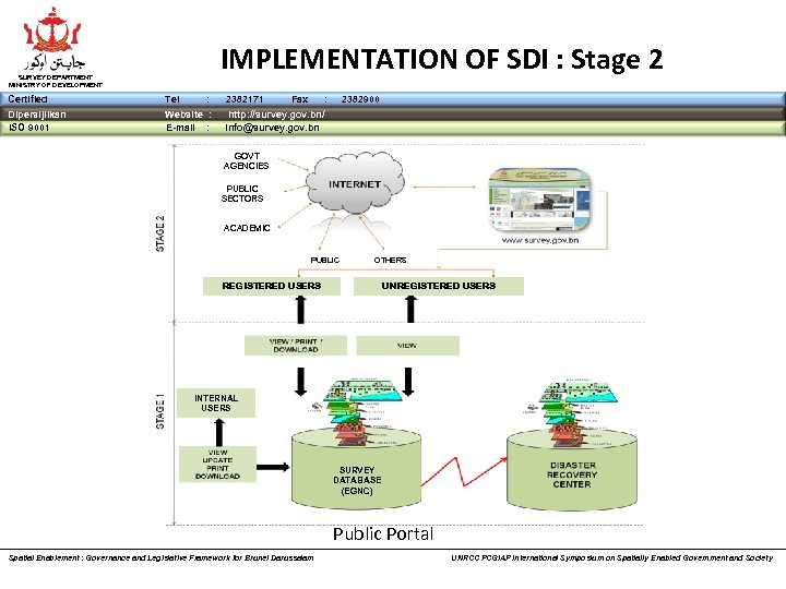 IMPLEMENTATION OF SDI : Stage 2 SURVEY DEPARTMENT MINISTRY OF DEVELOPMENT Certified Tel :