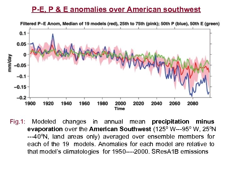 P-E, P & E anomalies over American southwest Fig. 1: Modeled changes in annual