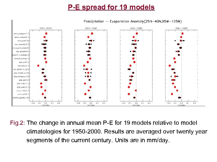 P-E spread for 19 models Fig. 2: The change in annual mean P-E for