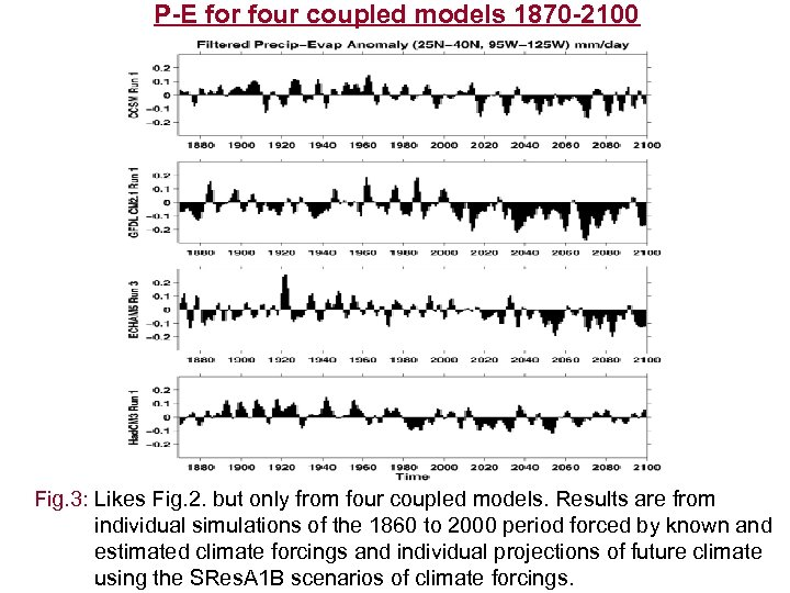 P-E for four coupled models 1870 -2100 Fig. 3: Likes Fig. 2. but only
