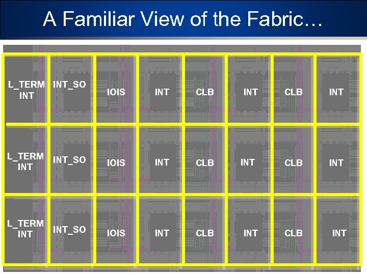 A Familiar View of the Fabric… L_TERM INT_SO INT IOIS INT CLB INT INT