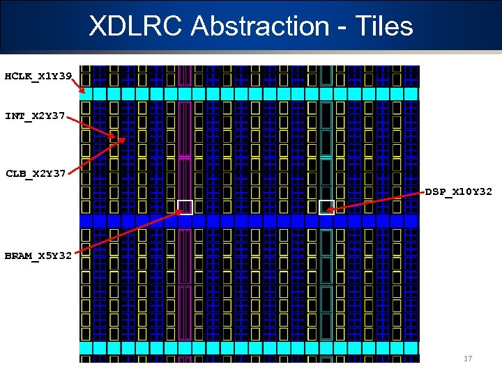 XDLRC Abstraction - Tiles HCLK_X 1 Y 39 INT_X 2 Y 37 CLB_X 2
