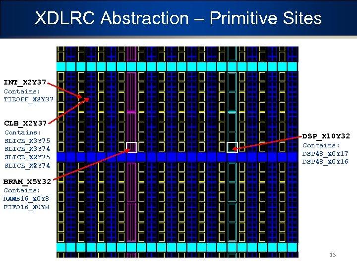 XDLRC Abstraction – Primitive Sites INT_X 2 Y 37 Contains: TIEOFF_X 2 Y 37
