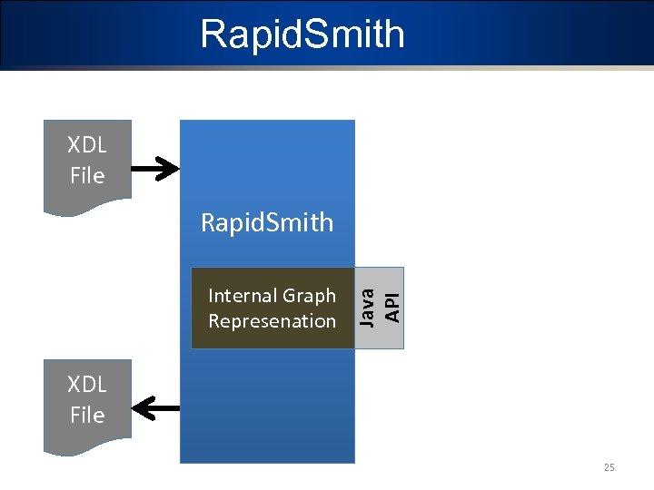 Rapid. Smith XDL File Internal Graph Represenation Java API Rapid. Smith XDL File 25