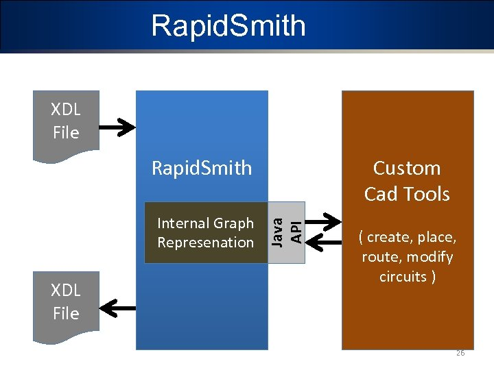Rapid. Smith XDL File Custom Cad Tools Internal Graph Represenation XDL File Java API