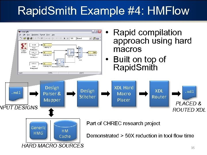 Rapid. Smith Example #4: HMFlow • Rapid compilation approach using hard macros • Built