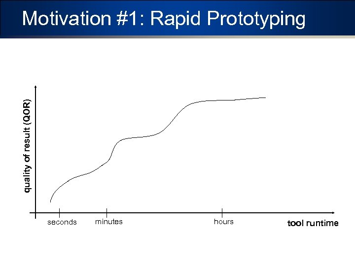 quality of result (QOR) Motivation #1: Rapid Prototyping seconds minutes hours tool runtime
