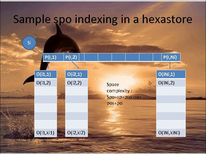 Sample spo indexing in a hexastore Si P(I, 1) P(I, 2) O(i 1, 1)