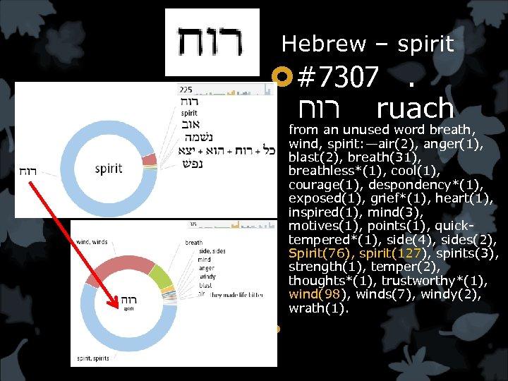 Hebrew – spirit #7307. רוח ruach from an unused word breath, wind, spirit: —air(2),