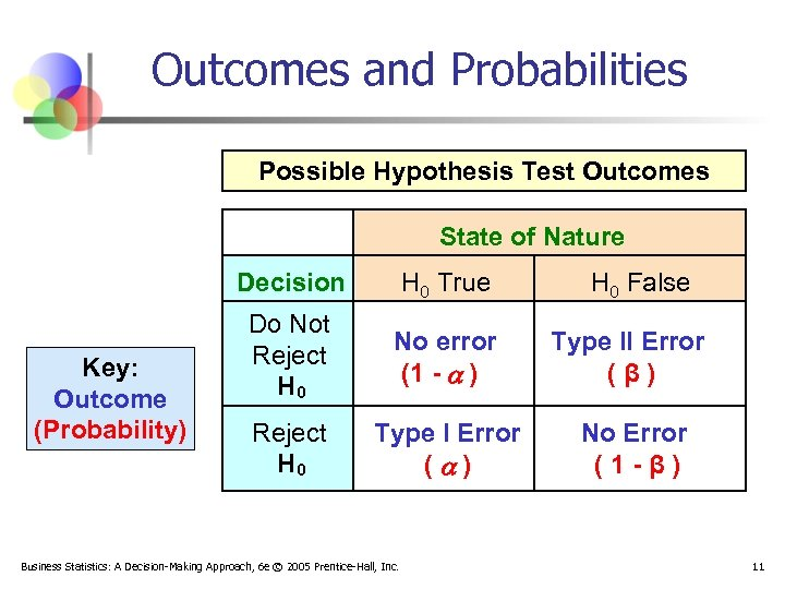 Outcomes and Probabilities Possible Hypothesis Test Outcomes State of Nature Decision Key: Outcome (Probability)