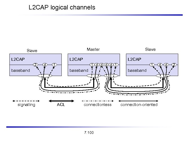 L 2 CAP logical channels Master Slave L 2 CAP 2 d L 2