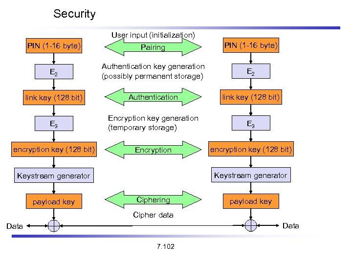 Security User input (initialization) PIN (1 -16 byte) Pairing PIN (1 -16 byte) E