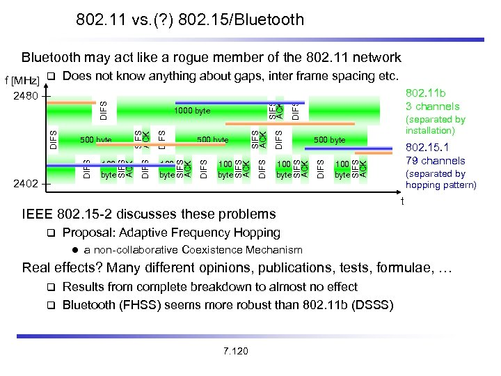 802. 11 vs. (? ) 802. 15/Bluetooth may act like a rogue member of
