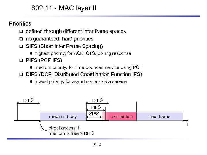 802. 11 - MAC layer II Priorities defined through different inter frame spaces no