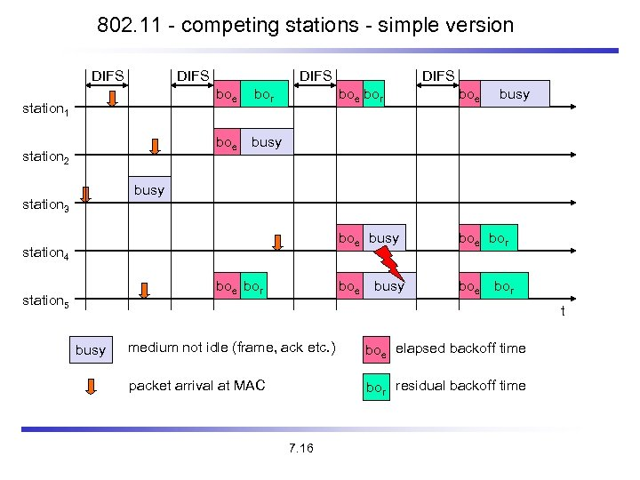 802. 11 - competing stations - simple version DIFS boe station 2 boe bor