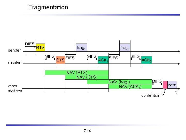 Fragmentation DIFS sender RTS frag 1 SIFS receiver CTS SIFS frag 2 SIFS ACK