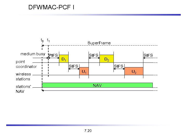 DFWMAC-PCF I t 0 t 1 Super. Frame medium busy PIFS D 1 point