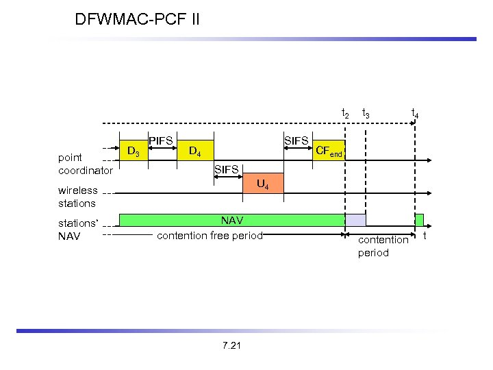 DFWMAC-PCF II t 2 point coordinator D 3 PIFS SIFS D 4 t 4