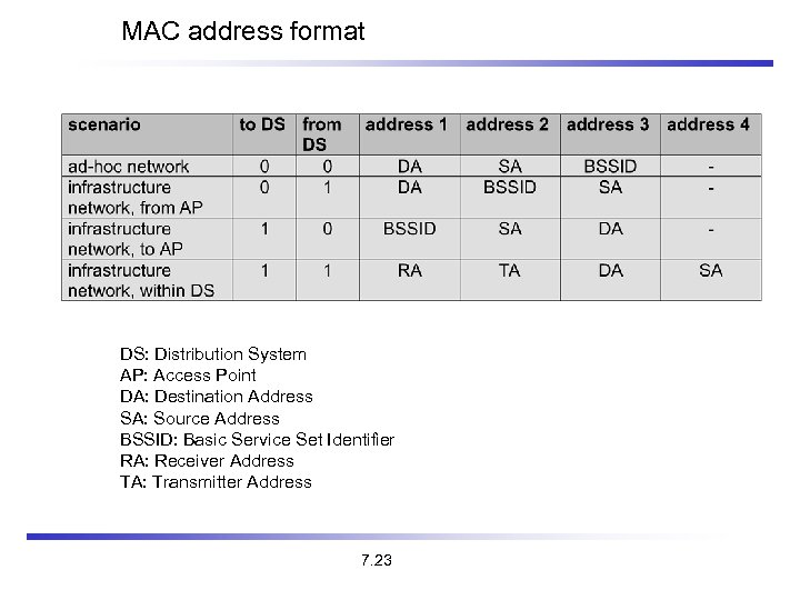 MAC address format DS: Distribution System AP: Access Point DA: Destination Address SA: Source