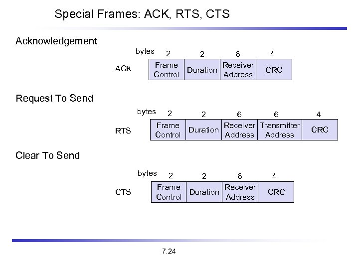 Special Frames: ACK, RTS, CTS Acknowledgement bytes ACK 2 2 6 Frame Receiver Duration