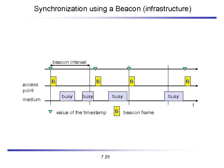 Synchronization using a Beacon (infrastructure) beacon interval access point medium B B busy B