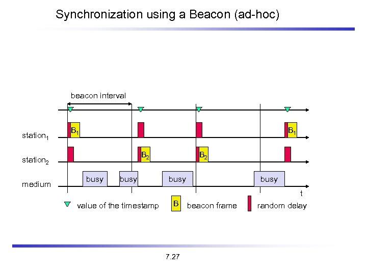 Synchronization using a Beacon (ad-hoc) beacon interval station 1 B 1 B 2 station