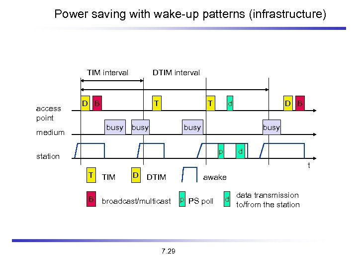 Power saving with wake-up patterns (infrastructure) TIM interval access point DTIM interval D B