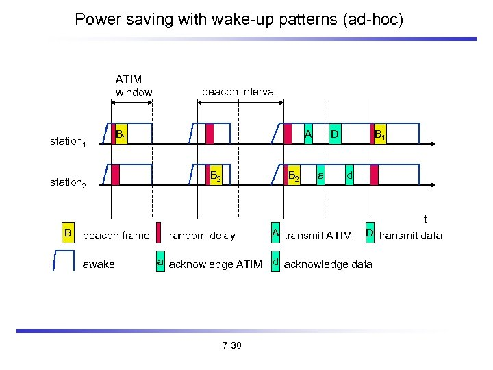 Power saving with wake-up patterns (ad-hoc) ATIM window station 1 B 1 station 2