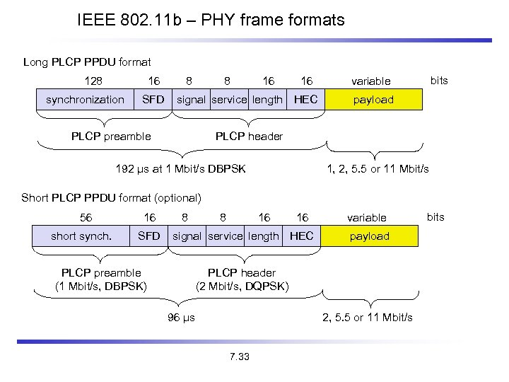 IEEE 802. 11 b – PHY frame formats Long PLCP PPDU format 128 16