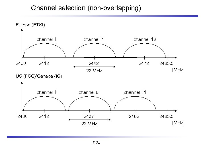 Channel selection (non-overlapping) Europe (ETSI) channel 1 2400 2412 channel 7 channel 13 2442