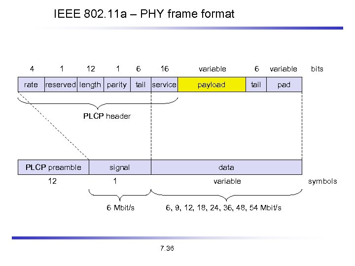 IEEE 802. 11 a – PHY frame format 4 1 12 1 rate reserved