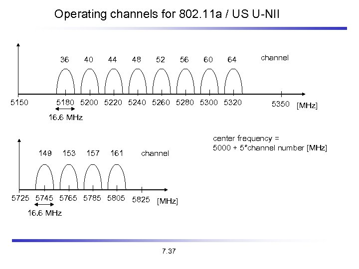 Operating channels for 802. 11 a / US U-NII 36 5150 40 44 48