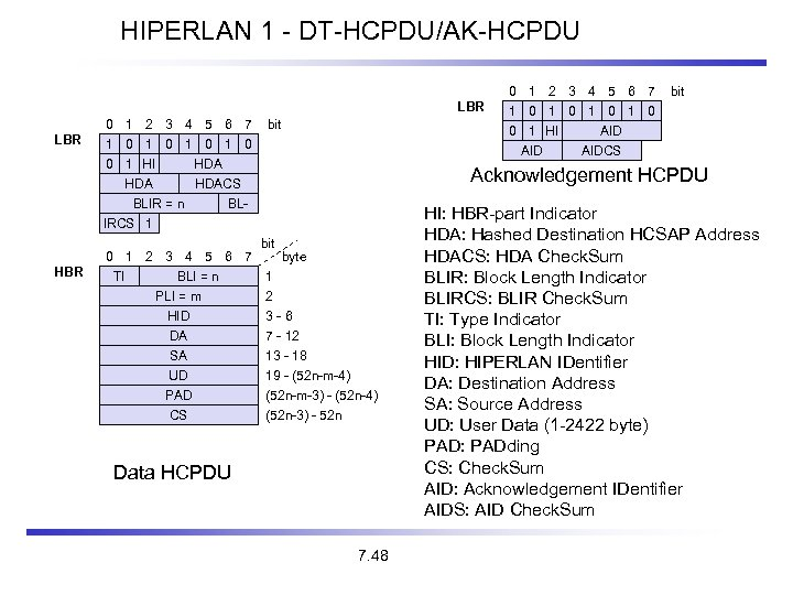 HIPERLAN 1 - DT-HCPDU/AK-HCPDU LBR 0 1 2 3 4 5 6 7 1