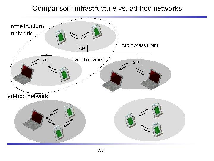 Comparison: infrastructure vs. ad-hoc networks infrastructure network AP: Access Point AP AP wired network