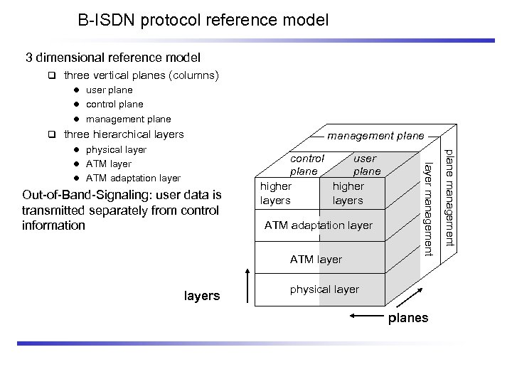 B-ISDN protocol reference model 3 dimensional reference model three vertical planes (columns) l user