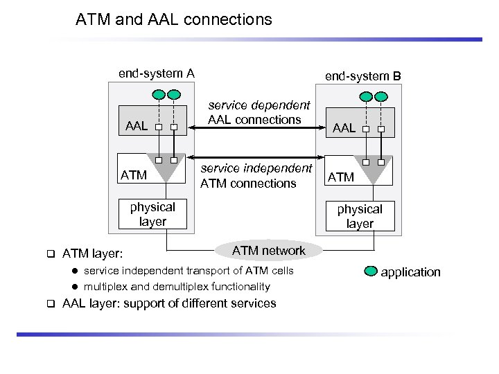 ATM and AAL connections end-system A AAL ATM end-system B service dependent AAL connections