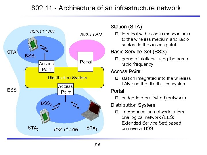 802. 11 - Architecture of an infrastructure network Station (STA) 802. 11 LAN STA