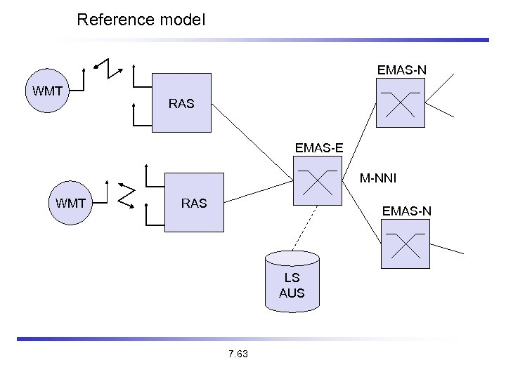 Reference model EMAS-N WMT RAS EMAS-E M-NNI WMT RAS EMAS-N LS AUS 7. 63