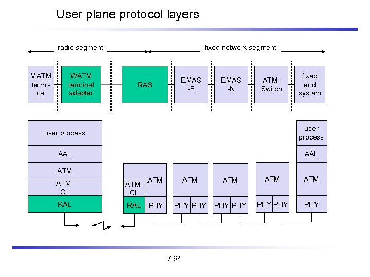 User plane protocol layers fixed network segment radio segment MATM terminal WATM terminal adapter