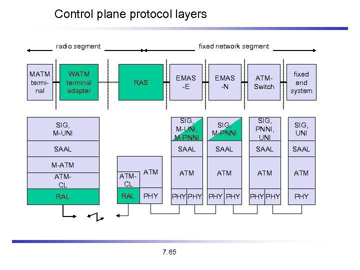 Control plane protocol layers fixed network segment radio segment MATM terminal WATM terminal adapter