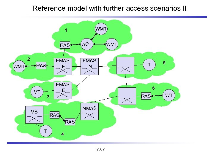 Reference model with further access scenarios II WMT 1 RAS 2 WMT EMAS -E