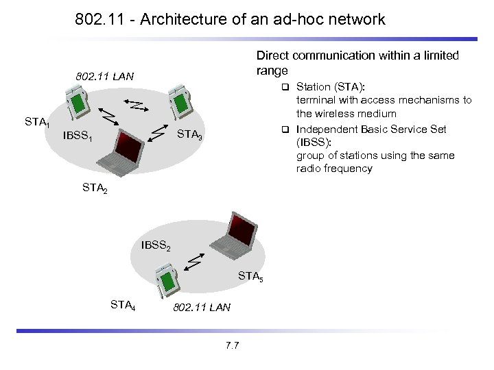 802. 11 - Architecture of an ad-hoc network Direct communication within a limited range