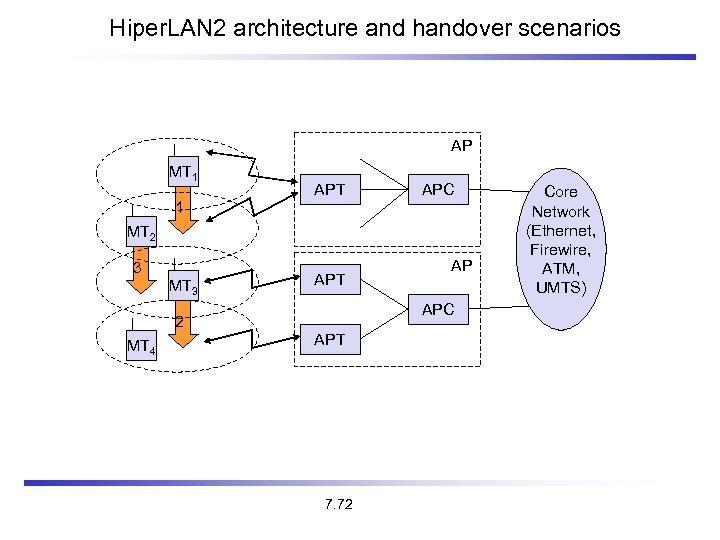 Hiper. LAN 2 architecture and handover scenarios AP MT 1 APT APC 1 MT