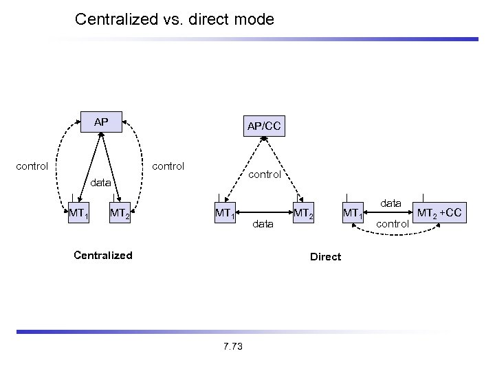 Centralized vs. direct mode AP AP/CC control data MT 1 MT 2 MT 1