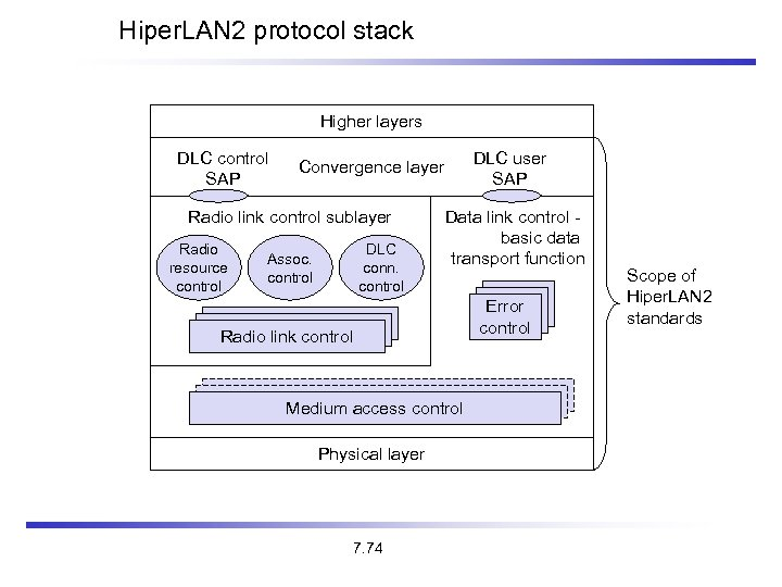 Hiper. LAN 2 protocol stack Higher layers DLC control SAP Radio link control sublayer
