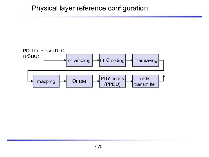 Physical layer reference configuration PDU train from DLC (PSDU) mapping scrambling FEC coding interleaving