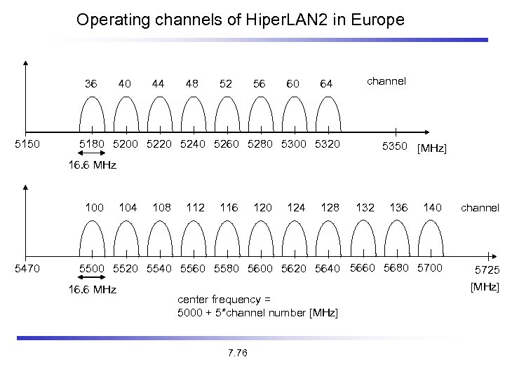 Operating channels of Hiper. LAN 2 in Europe 36 5150 40 44 48 52