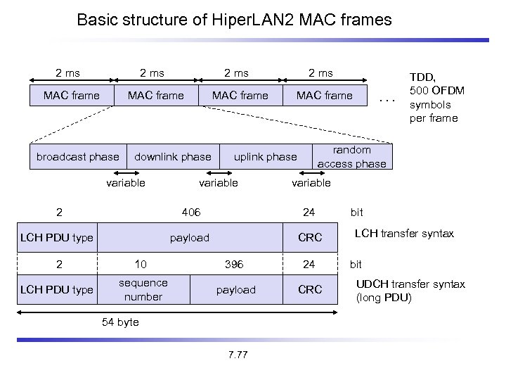 Basic structure of Hiper. LAN 2 MAC frames 2 ms MAC frame broadcast phase
