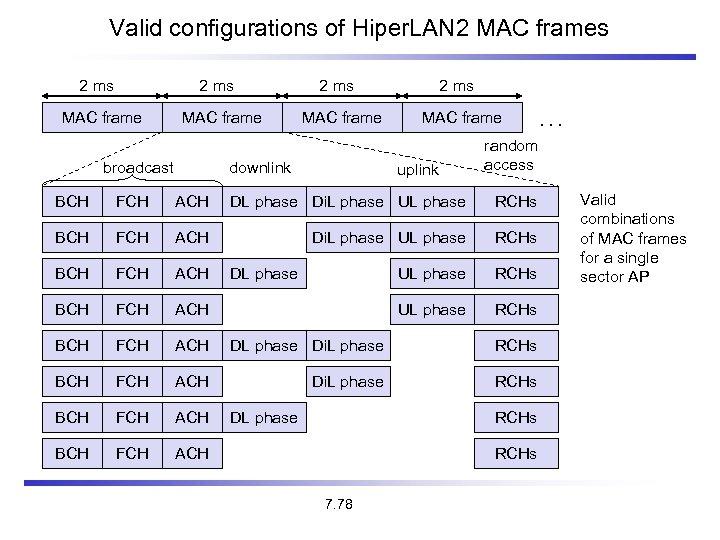 Valid configurations of Hiper. LAN 2 MAC frames 2 ms MAC frame broadcast 2